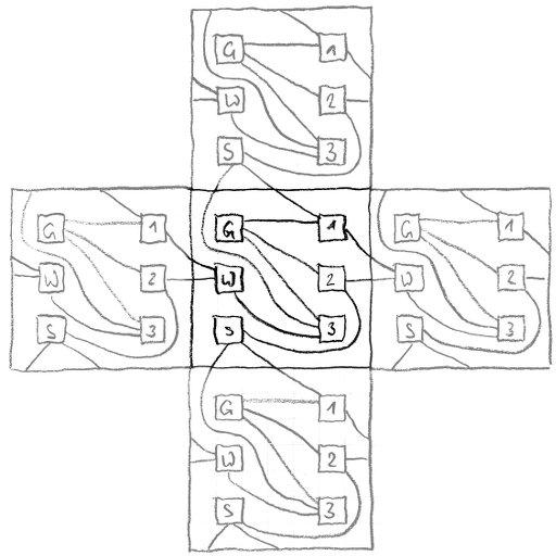 Lösung des Drei Häuser-Problems auf einem Torus. Skizze: Sebastian Ritterbusch
