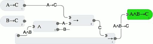 Ein Beweis, dass aus A→C und B→C auch A∧B→C folgt