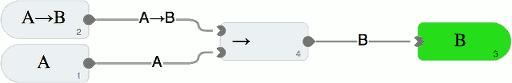 Der Beweis von Aussage B aus der Implikation A→B und der Aussage A